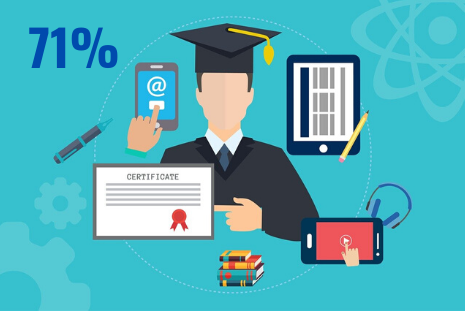 online learning percentage