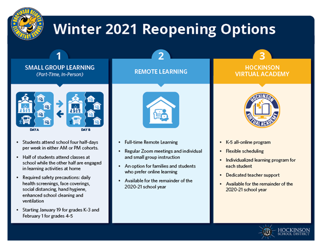 hhes reopening options